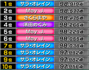 仕分け歴代TOP10